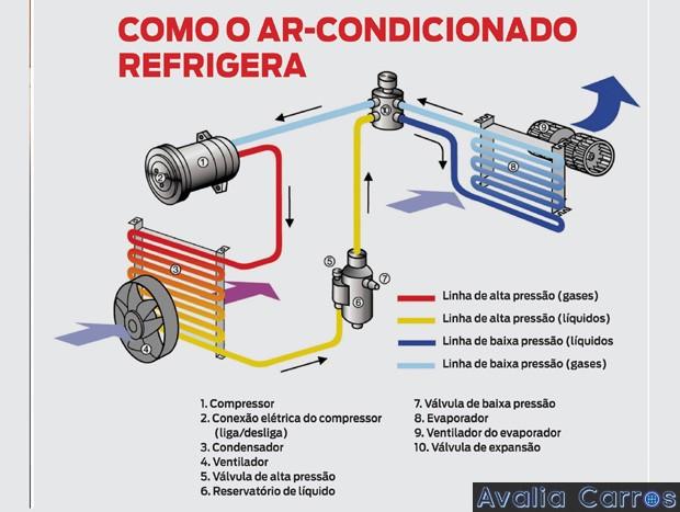 Ar Condicionado - Esquema Funcionamento
