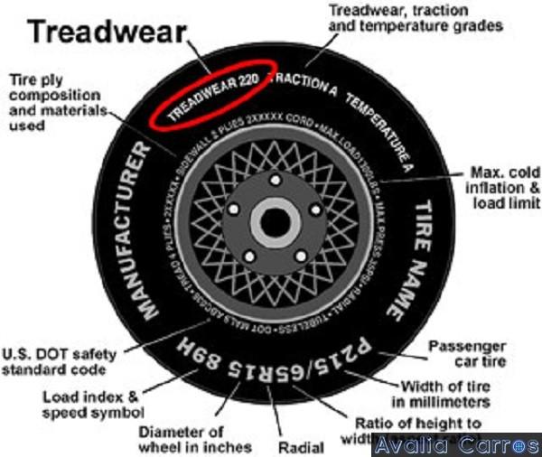 Pneu - Tread Wear Mark